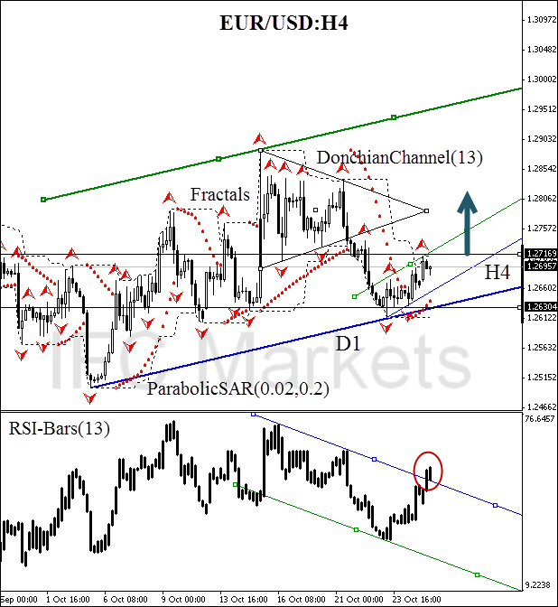 technical-analysis-chart-eur-usd