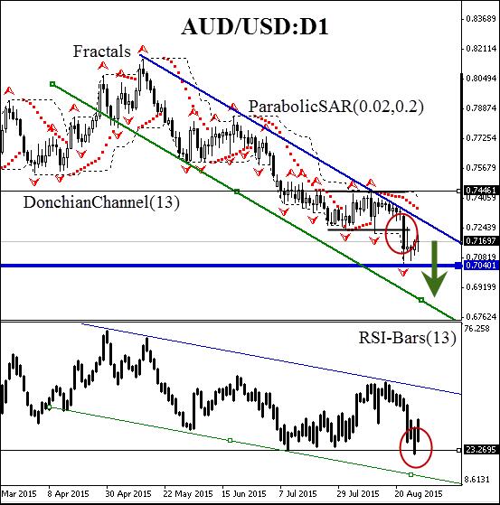 """""""AUD/USD"""""""