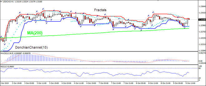 USDCAD falling toward MA(200)