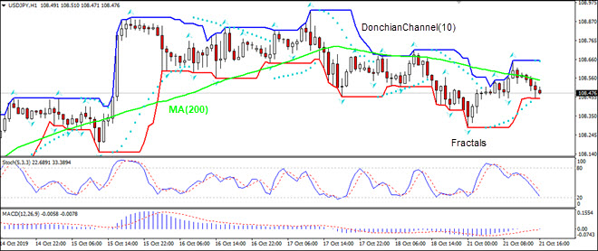 USDJPY falling below MA(200)