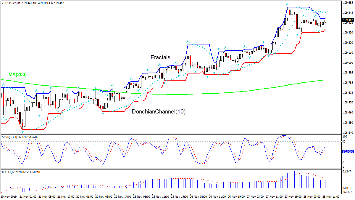 USDJPY rising above MA(200)