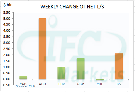 Weekly Change in Net Long or Short