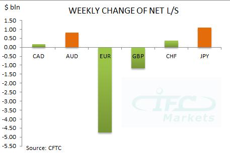 Weekly Change in Net Long or Short