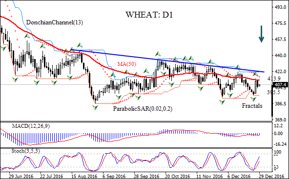 wheat future prices Because wheat futures are priced in us dollar, the exchange rate plays an.