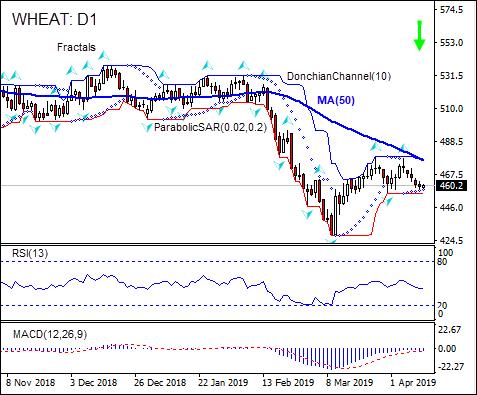 WHEAT is falling below MA(50) 04/11/2019 Technical Analysis IFC Markets chart