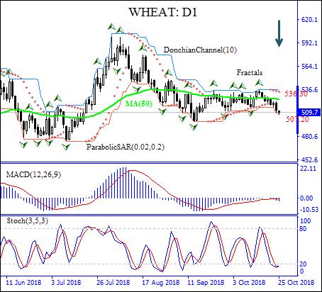 Wheat price falls below MA(50) Technical Analysis chart IFC Markets