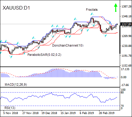 XAUUSD retracing higher 03/21/2019 Technical Analysis IFC Markets chart