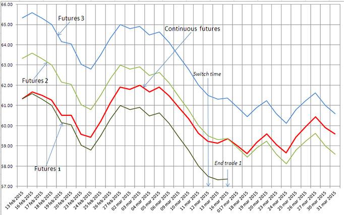 Continuous CFDs auf Rohstoff-Futures