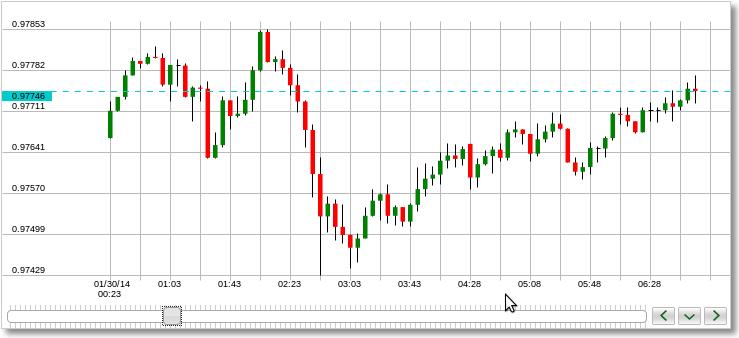Live Price Charts - Forex Widget