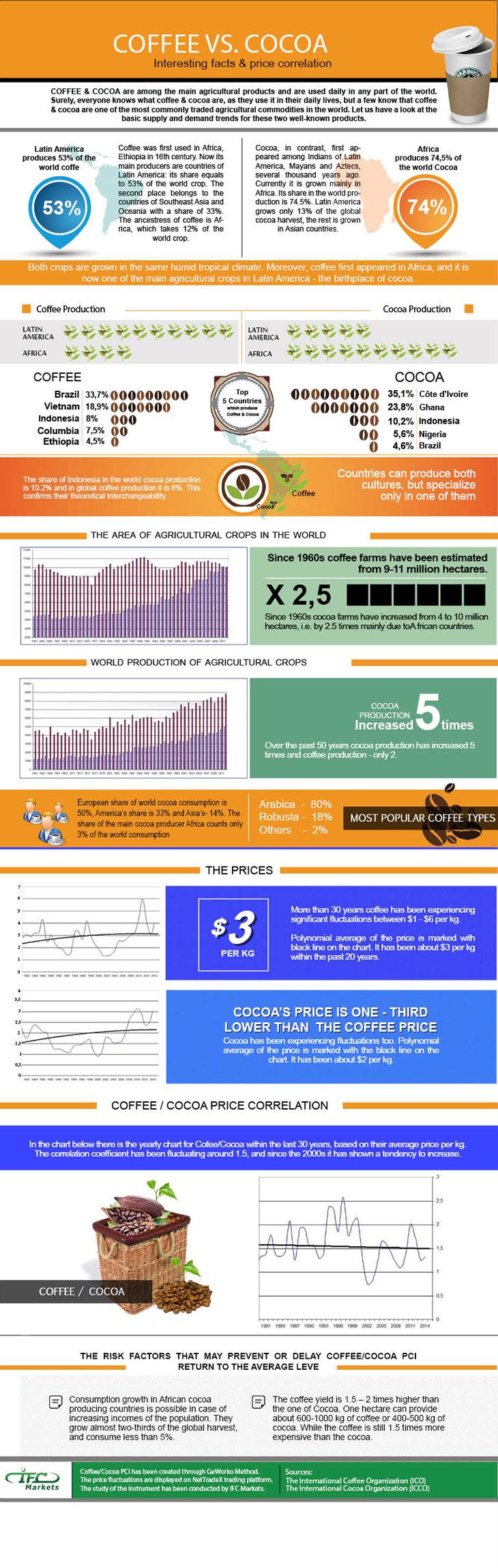 Infographic - Coffee vs Cocoa - PCI