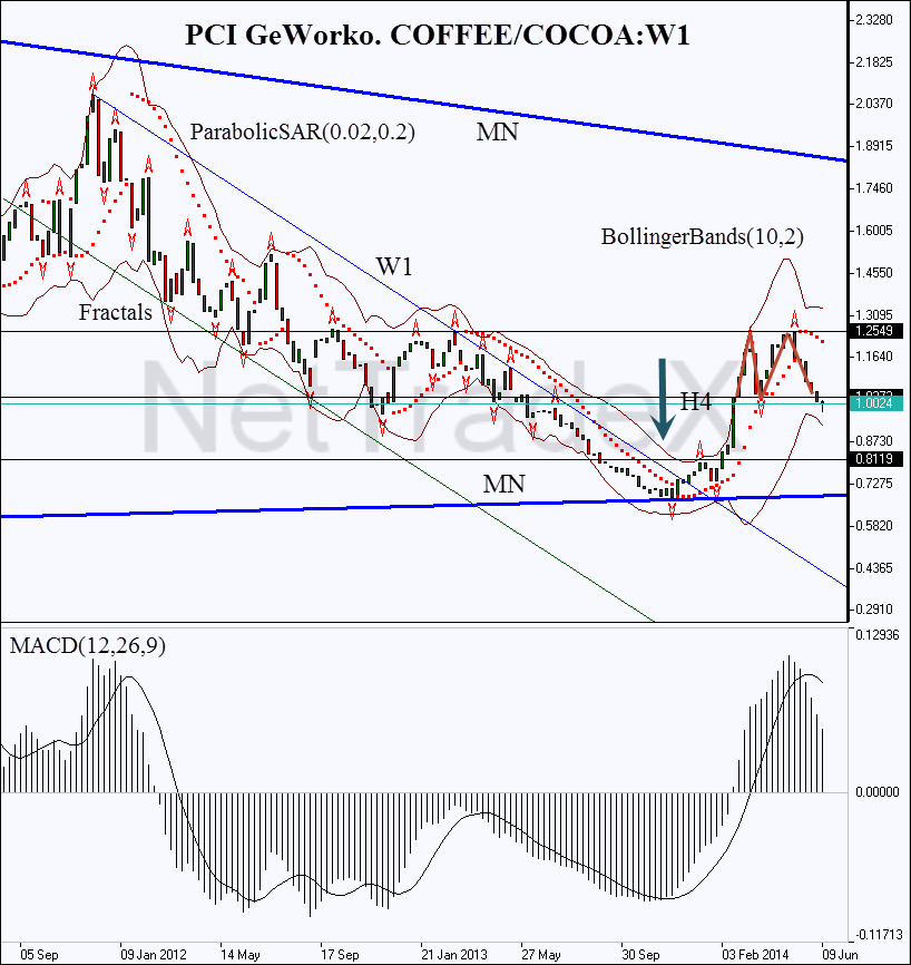 PCI. Coffe/Cocoa