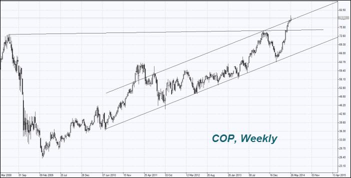 COP Price Chart