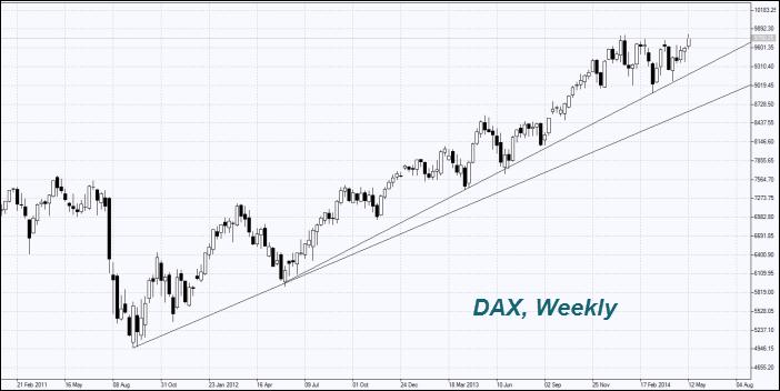 DAX, Weekly