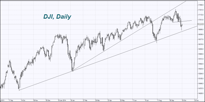 dji-chart-daily
