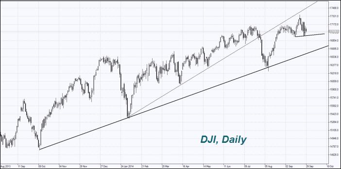 dji-daily-chart