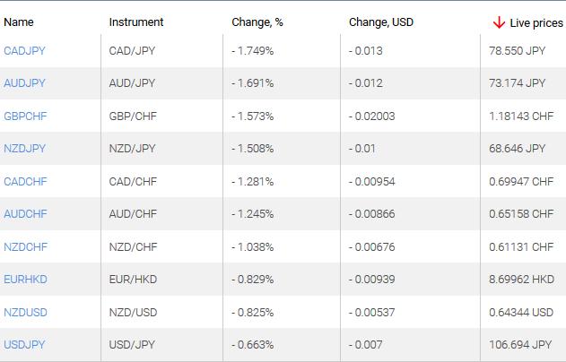 market sentiment ratio long short positions