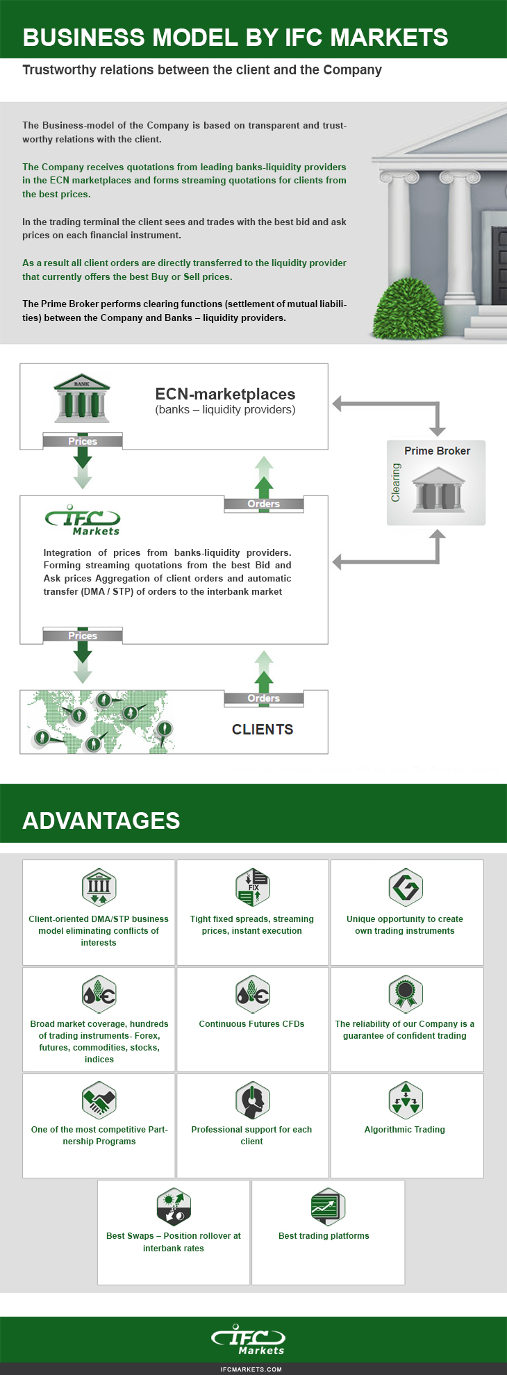 Infographic - Business Model