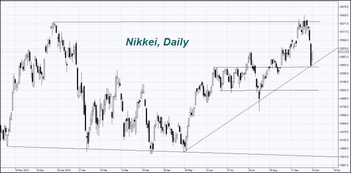 nikkei-index-chart