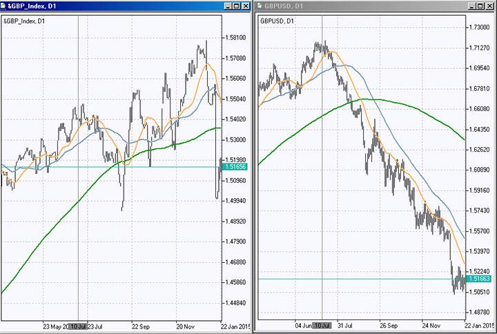 Валютный индекс GBP