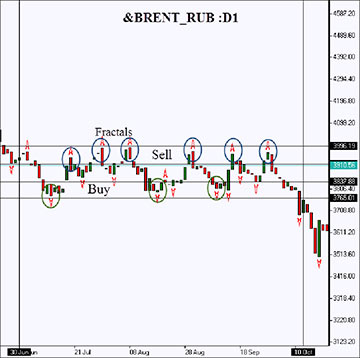 Brent futures against the Russian ruble