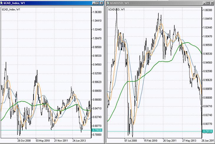 Валютный индекс CAD
