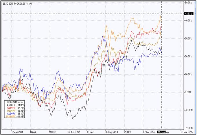 Yuan vs Yen