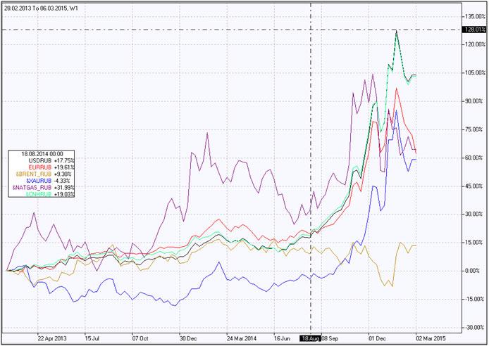 Yuan frente a Rublo