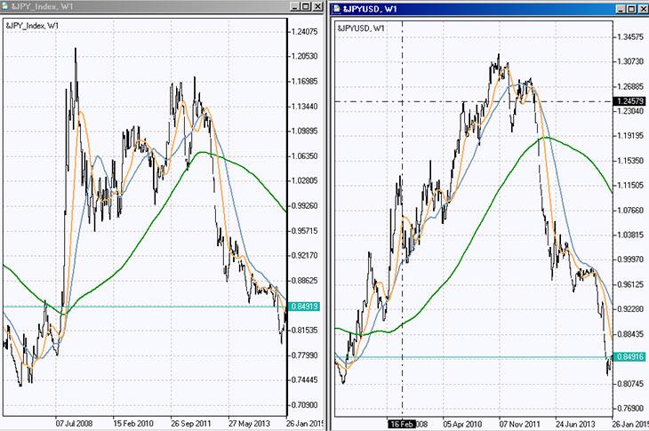 Валютный индекс JPY
