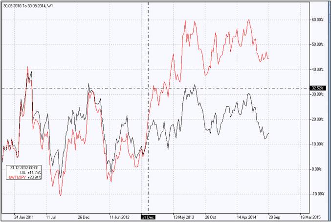 النفط مقابل الين الياباني
