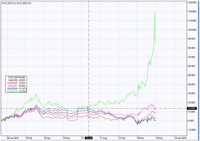 Золото против российского рубля