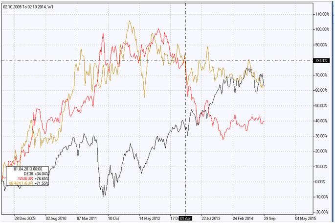 النفط مقابل اليورو
