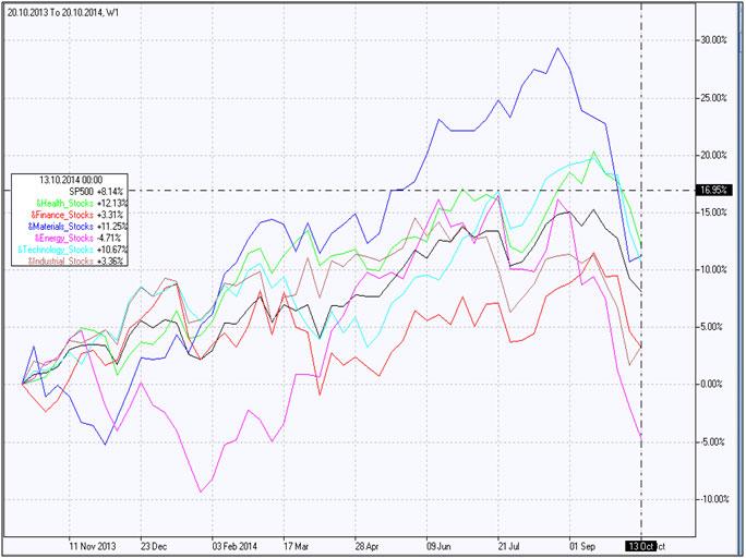 Portfolio of High-tech stocks
