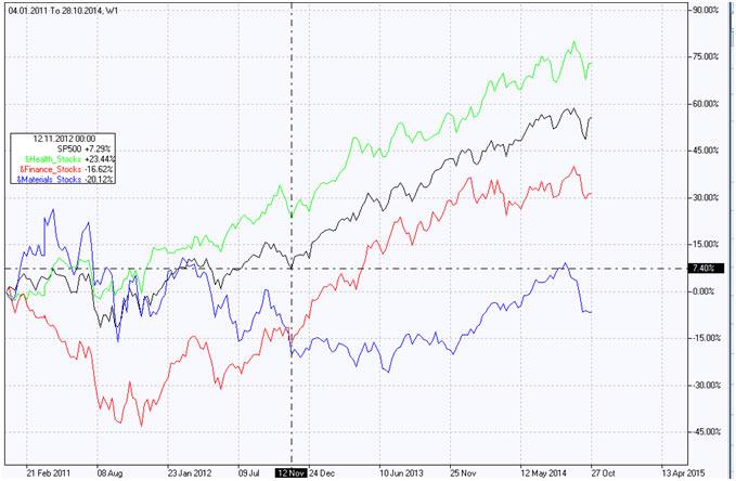 Фондовый индекс Сырье