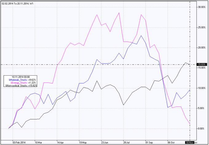 Фондовый индекс Нециклические акции