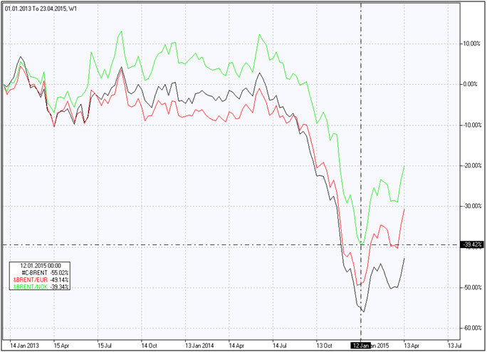 Brent vs Norwegian krone