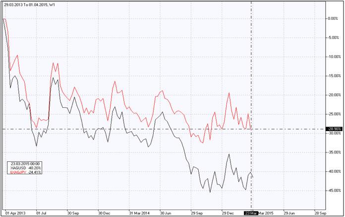Plata frente a Yen