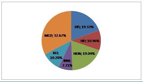 P2 portfolio structure