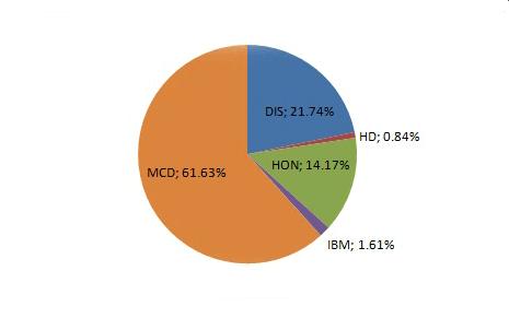 P3 portfolio structure