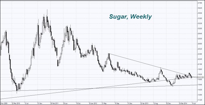 Стоимость сахара