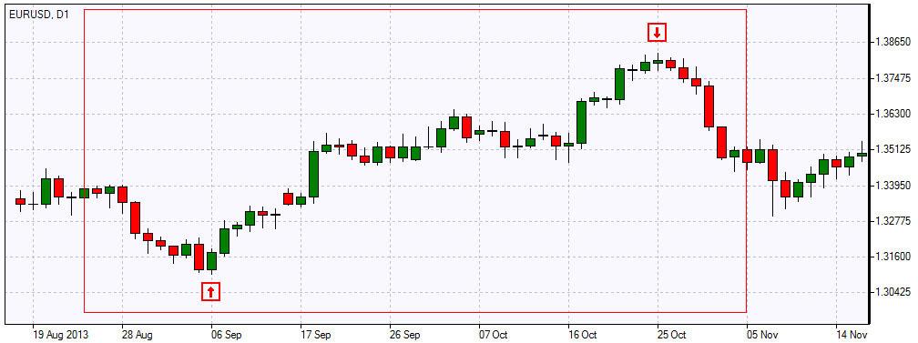Swing trading forex pdf