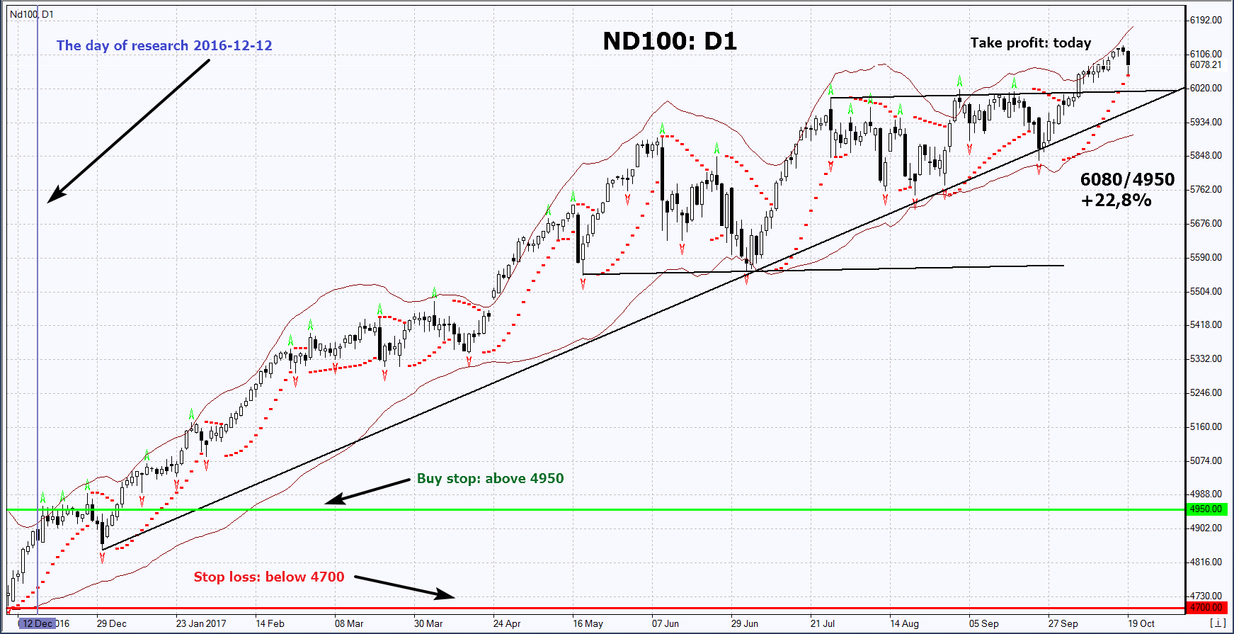 Retrospective Nasdaq 100 falls behind in growth | Technical Analysis
