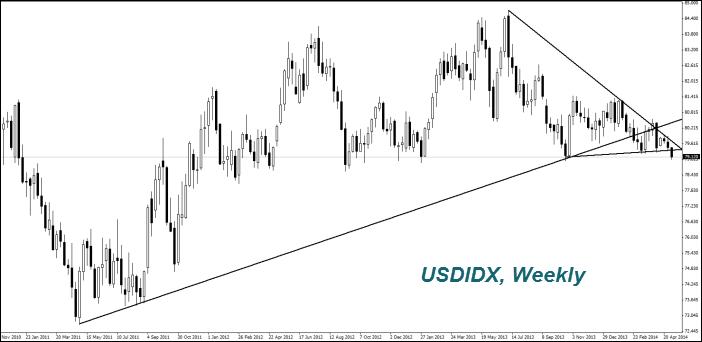 USDIDX, Weekly