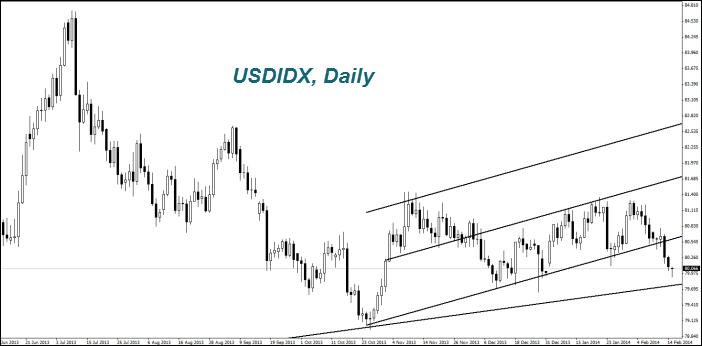 USDIDX, Daily