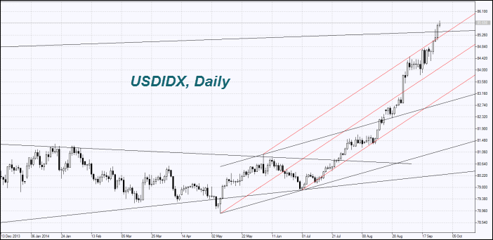 us-dollar-index-daily-chart