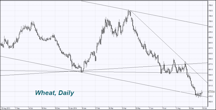 wheat-price-chart