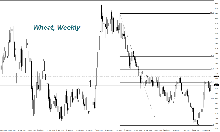 WHEAT, Daily