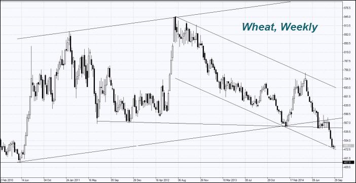 wheat-chart-daily
